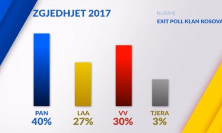 Exit Poll: 1. PDK-AAK-NISMA 2. Vetëvendosje 3. LDK-AKR